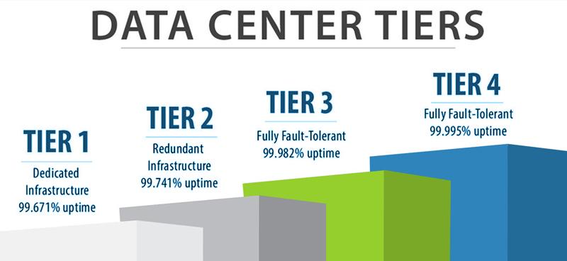 datacenter-tier-sertifikalari