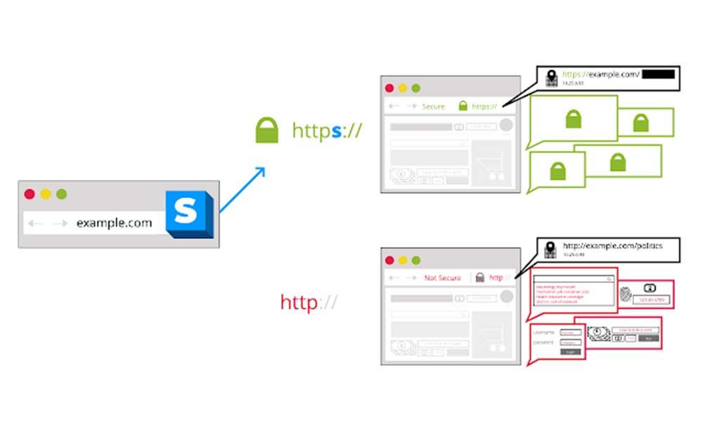 HTTPS-Everywhere-eklentisi