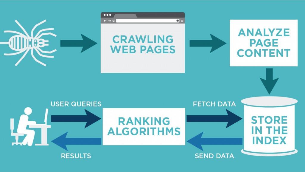 google-crawling-ve-indexleme