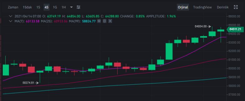btc yükseliş grafiği